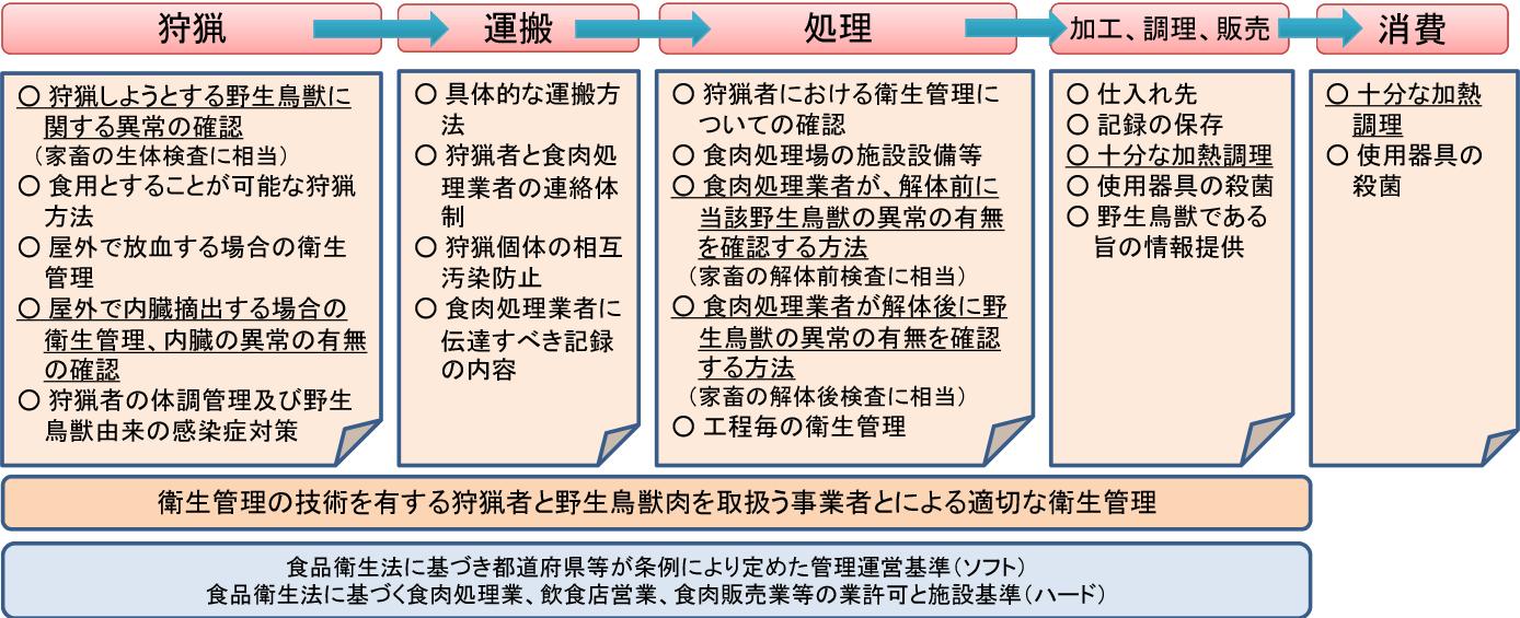 衛生管理ガイドライン